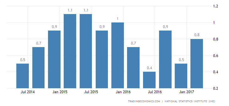Spanish Q1 GDP Growth Confirmed At 0.8%