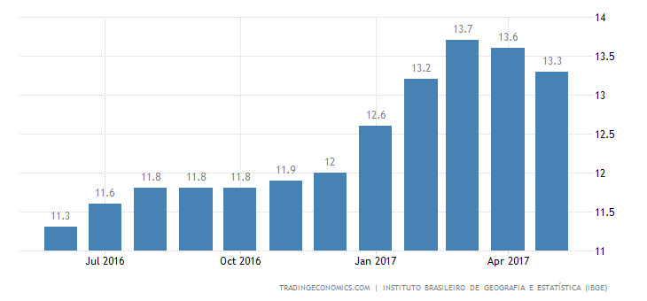 Brazil Unemployment Rate Lower Than Expected In Feb-Apr