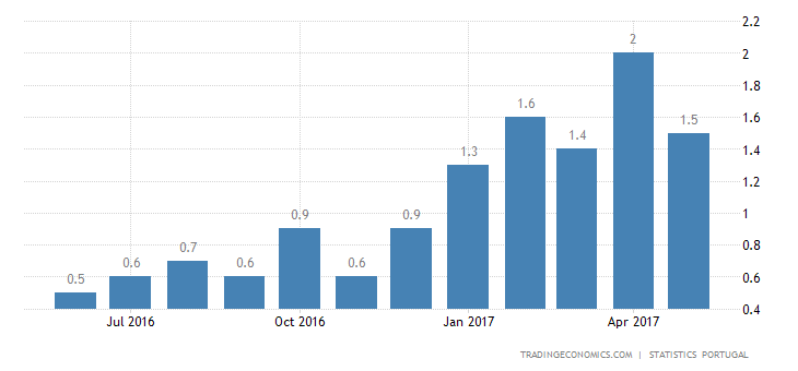 Portugal Inflation Rate Down To 1.5% In May