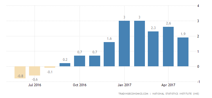Spain Inflation Rate Confirmed At 1.9% In May