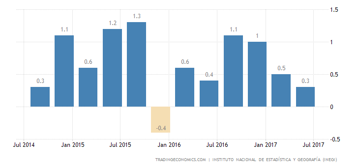Mexico GDP Growth at 1-Year Low of 0.6% in Q2