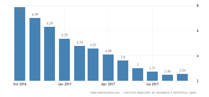 Brazil Inflation Rate Edges Up to 2.54%, 1st Rise in 13 Months