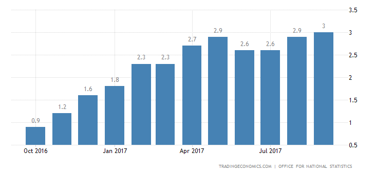 UK September Inflation Rate at Over 5-Year High