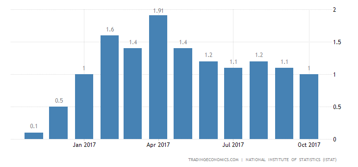 Italy September Inflation Rate Lowest in 9 Months