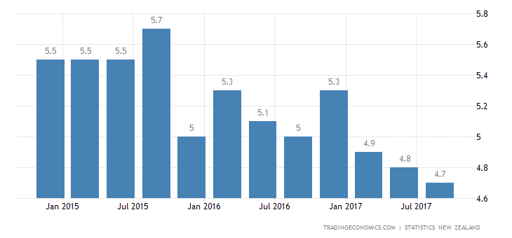 New Zealand Jobless Rate Down to 9-Year Low of 4.6%