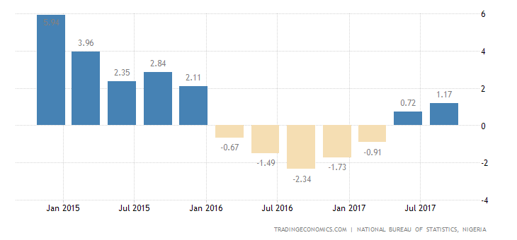 Nigeria GDP Grows 1.4% YoY in Q3