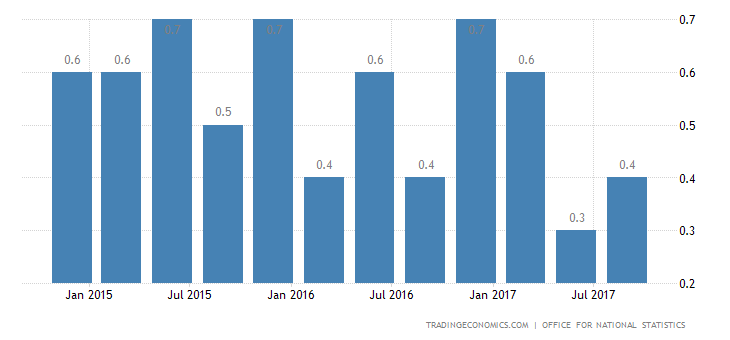 UK Q3 GDP Growth Confirmed at 0.4%