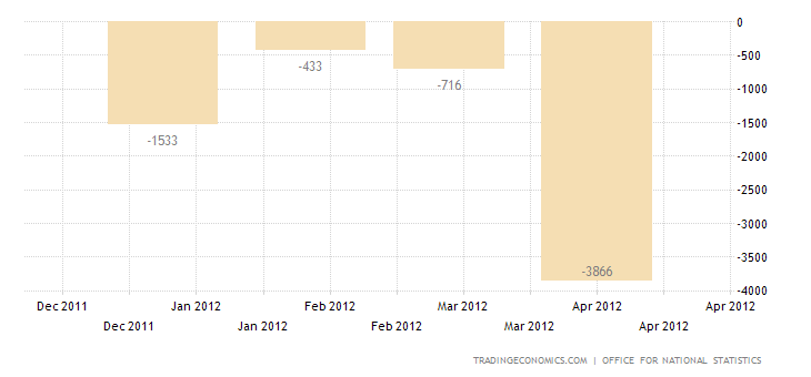 U.K. Trade Deficit Narrows in March