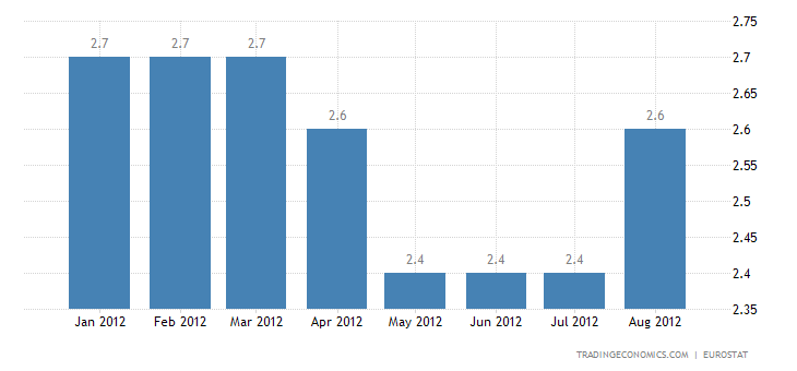 Euro Area Inflation Up to 2.6% in August