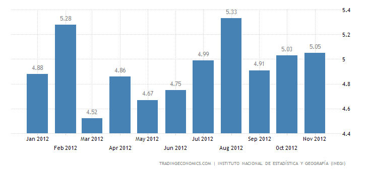 Mexico Unemployment Rate at 5.12% in November
