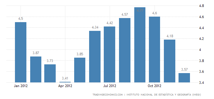 Mexico Inflation Down to 3.57% in December