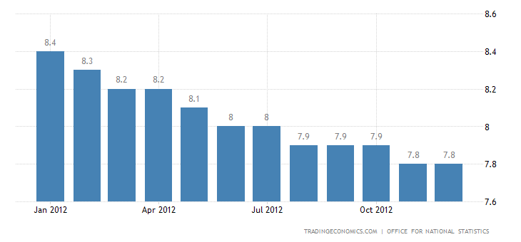 United Kingdom Unemployment Rate at 7.7% in November