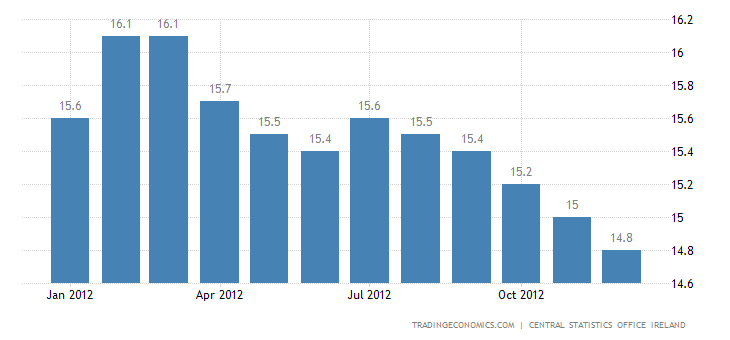 Ireland Unemployment Rate Unchanged at 14.6% in January