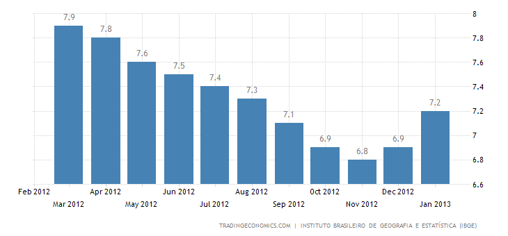 Brazil Unemployment Rate Down to 4.6 Percent in December
