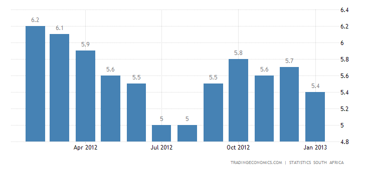 South Africa Inflation Rate Down to 5.4% in January