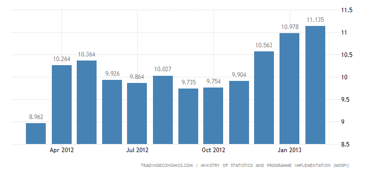 India Inflation Rate Up tp 6.84% in February