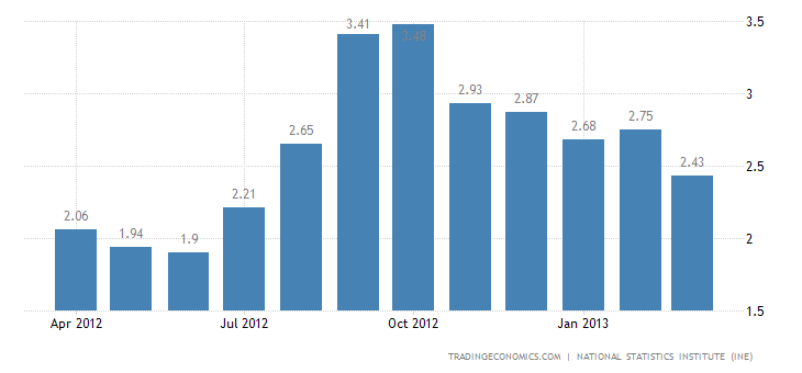 Spain Inflation Rate Down to 1.4% in April