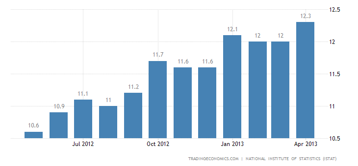 Italy Unemployment Rate Stable at 11.5% in March