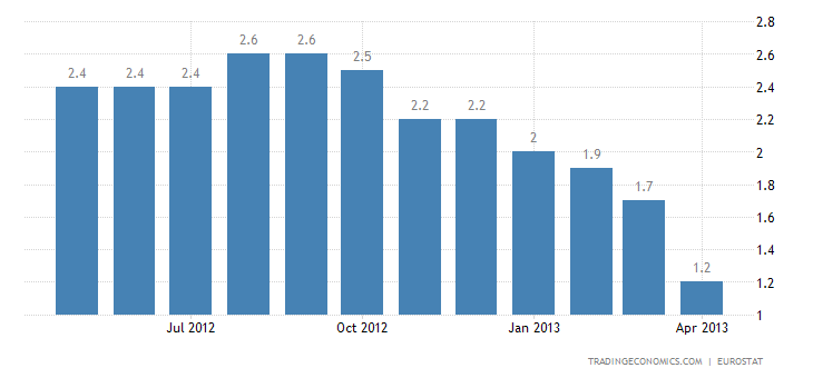 Euro Area Inflation Rate Down to 1.2% in April
