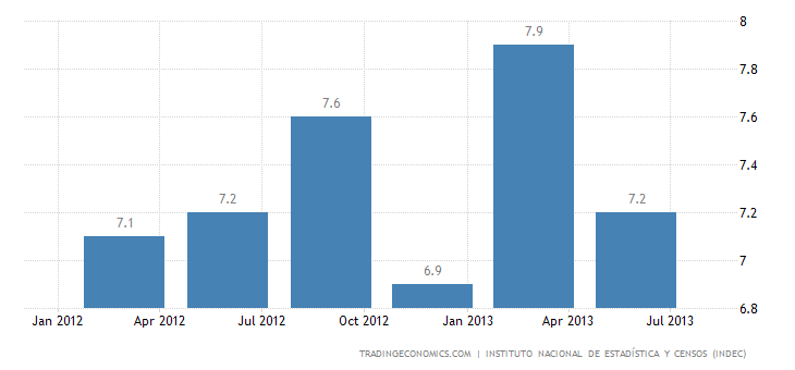 Argentina Unemployment Rate Falls to 7.2% in Q2