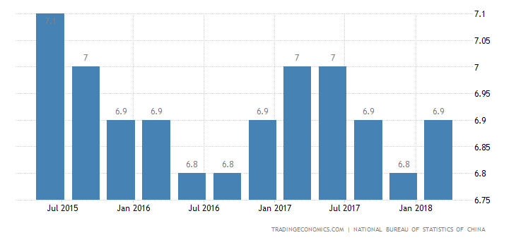 China Q1 GDP Growth Remains Robust