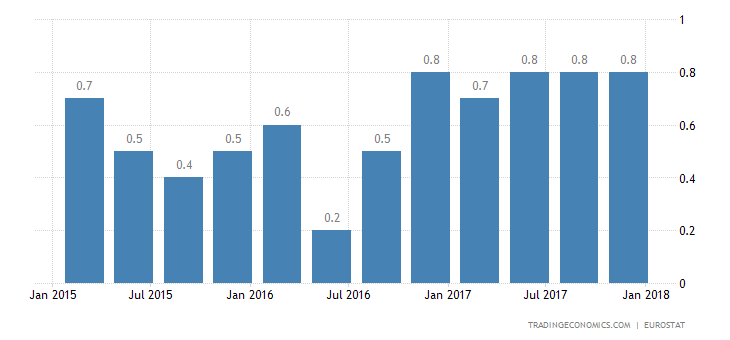 Eurozone Q4 GDP Growth Confirmed at 0.6%