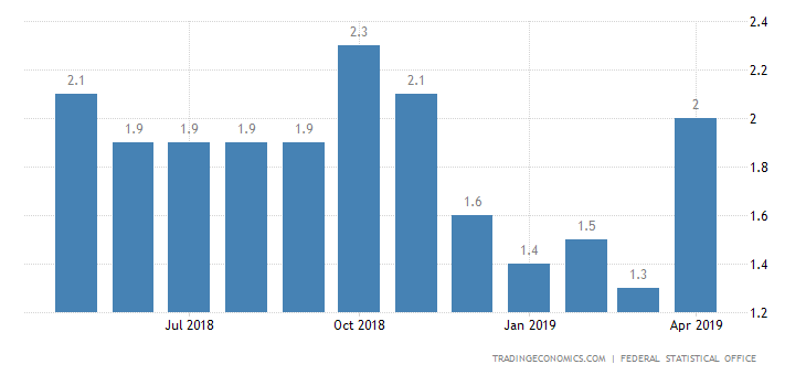 German April Inflation Rate Confirmed at 2%