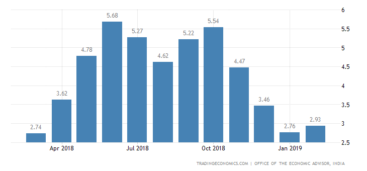 India Wholesale Inflation Rises More than Expected