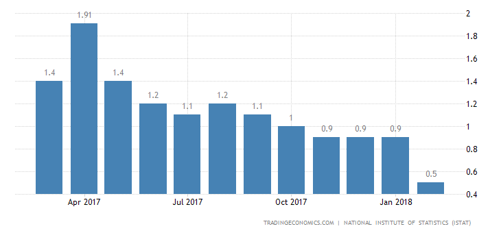 Italy Inflation Rate Revised Down to 0.5% in February