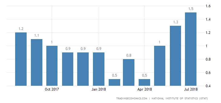 Italy Inflation Rate at 15-Month High of 1.5%
