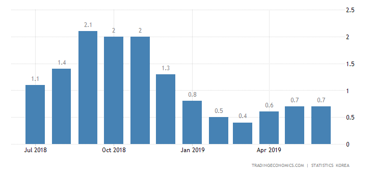 South Korea Annual Inflation Rate Steady at 0.7% in June