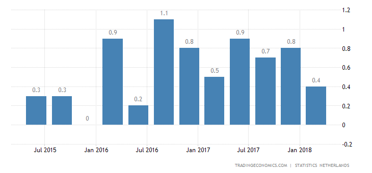 Dutch Q1 GDP Growth Revised Up to 0.6%