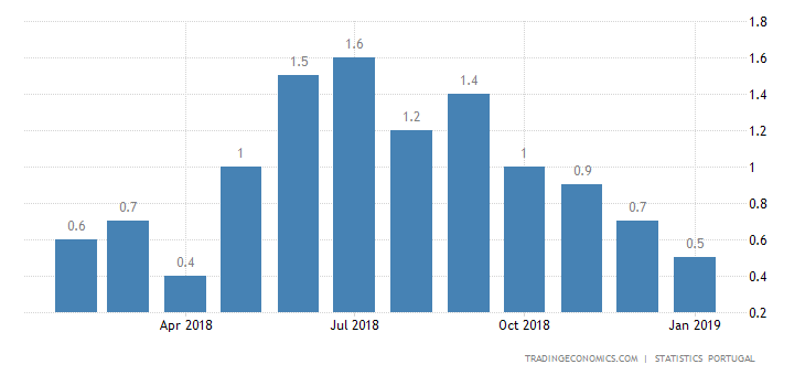Portugal Inflation Rate at 9-Month Low of 0.5%
