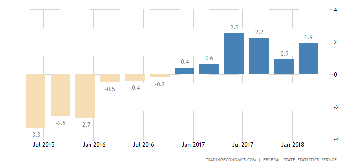 Russia GDP Growth Confirmed at 1.3% YoY in Q1
