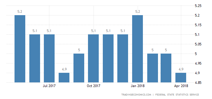 Russia Unemployment Rate Edges Down to 4.9%
