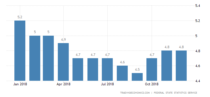 Russia Unemployment Rate Unchanged at 4.8%