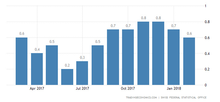Switzerland Inflation Rate at 6-Month Low of 0.6%