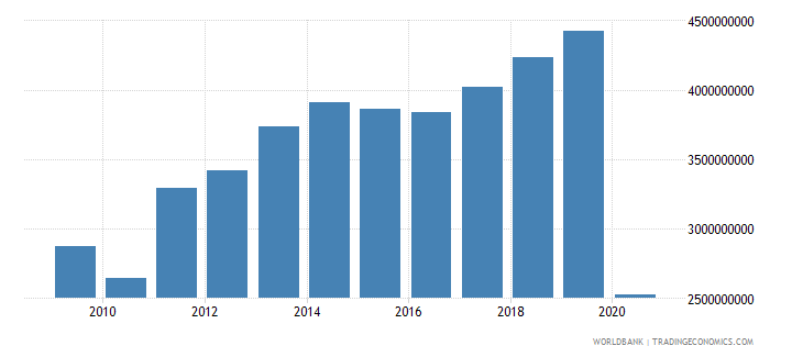 aruba exports of goods and services current lcu wb data