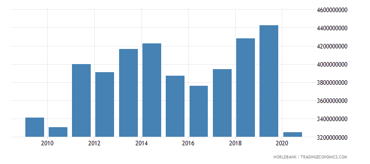 aruba imports of goods and services current lcu wb data
