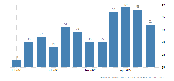 Australia Exports of Articles of Apparel and Clothing Acces