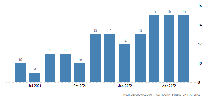Australia Exports of Cases, Bags, Trunks, Travel Sets, Jewe