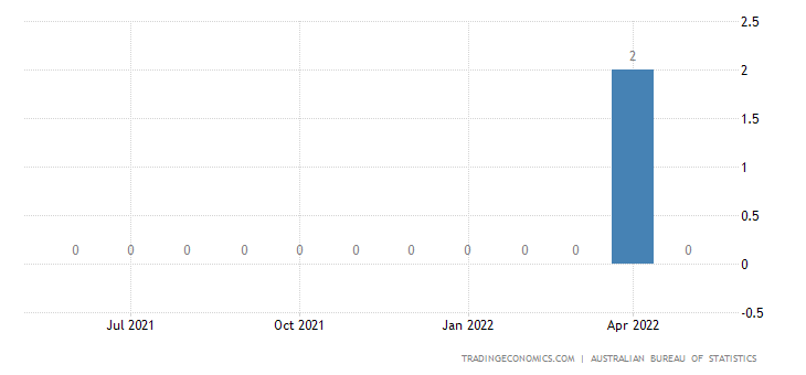 Australia Exports of Coin (excl. Gold Coin) Not Being Legal