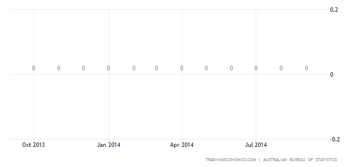 Australia Exports of Commodities & Transactions Not Incl. I