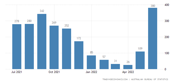 Australia Exports of Cotton, Not Manufactured Into Yarn Or
