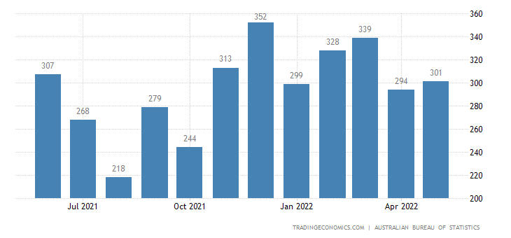Australia Exports of Diary Products and Birds Eggs