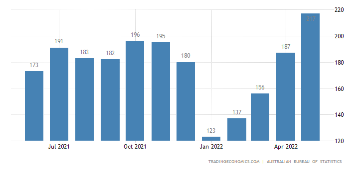 Australia Exports of Edible Products & Preparations, Nes