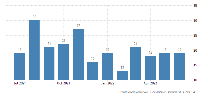 Australia Exports of Electric Power Machinery & Parts There