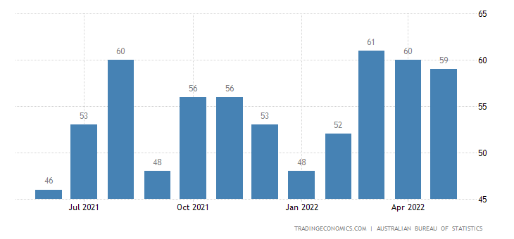 Australia Exports of Electrical Machinery & Apparatus, Nes