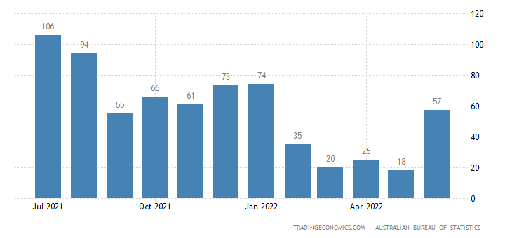 Australia Exports of Fresh (live Or Dead) Chilled Or Frozen