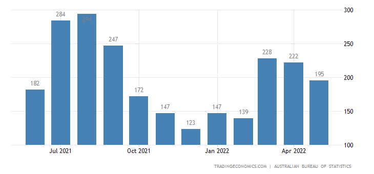 Australia Exports of Fruit & Nuts (excl. Oil Nuts) Fresh Or